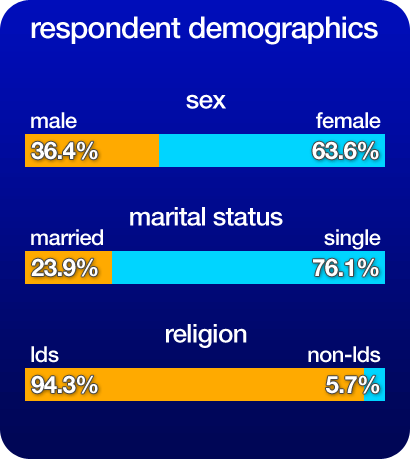 Non mormon dating a mormon